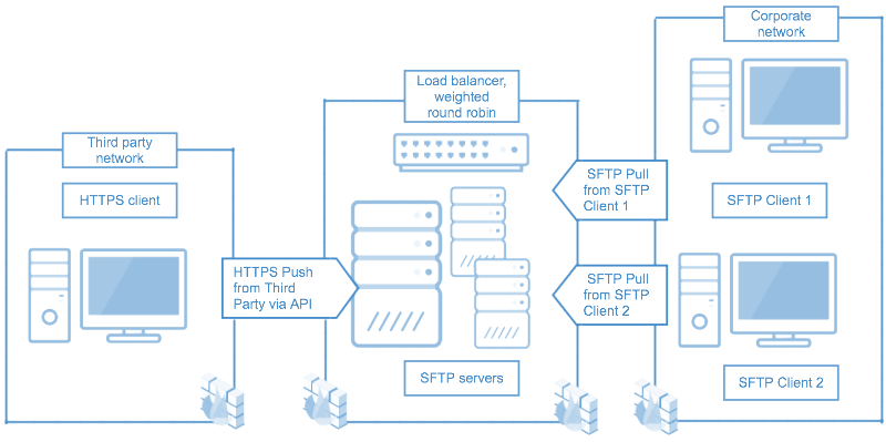 Integration for load balancing